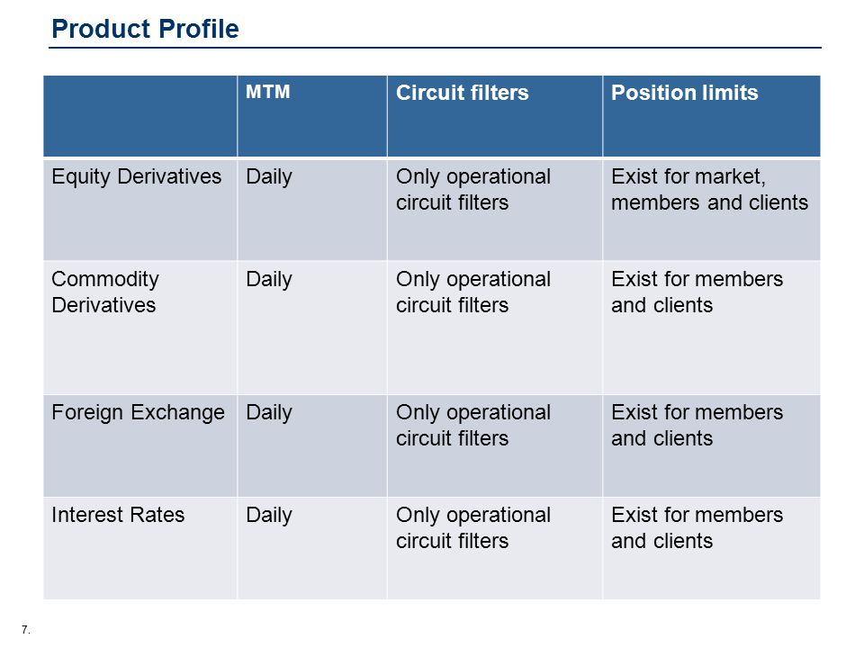 7. Product Profile MTM Circuit filtersPosition limits Equity DerivativesDailyOnly operational circuit filters Exist for market, members and clients Co
