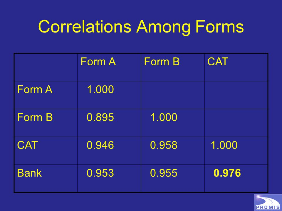 Correlations Among Forms Form AForm BCAT Form A 1.000 Form B 0.895 1.000 CAT 0.946 0.958 1.000 Bank 0.953 0.955 0.976