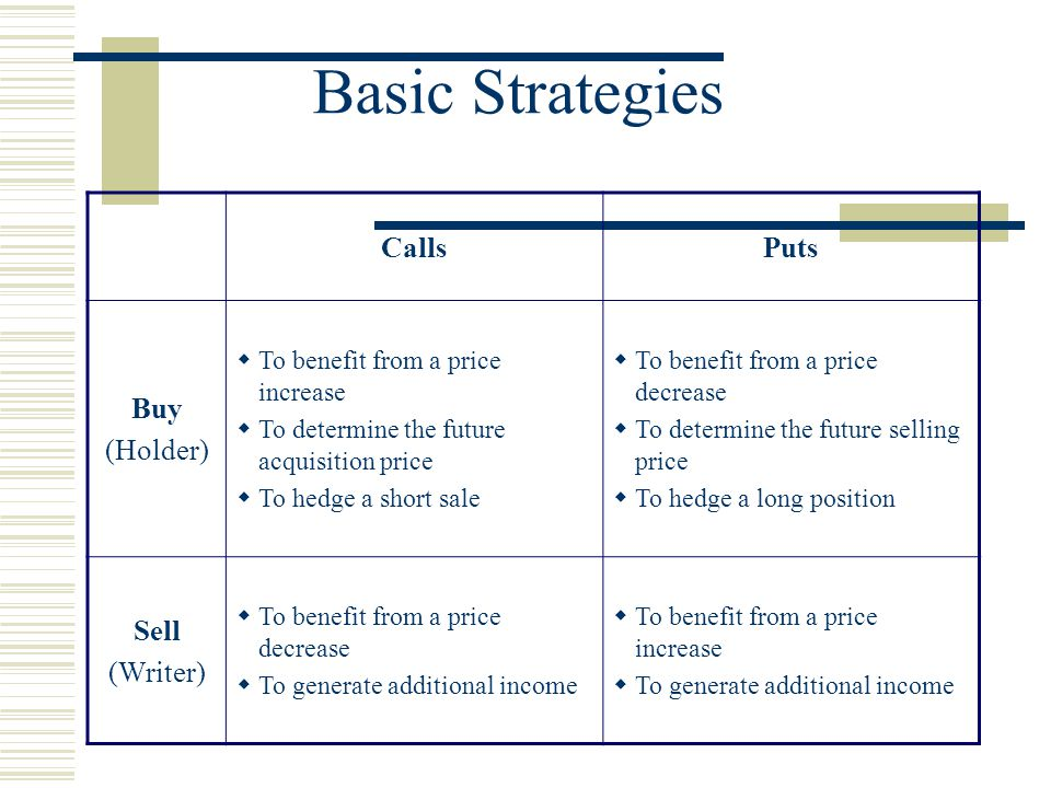 Basic Strategies CallsPuts Buy (Holder)  To benefit from a price increase  To determine the future acquisition price  To hedge a short sale  To benefit from a price decrease  To determine the future selling price  To hedge a long position Sell (Writer)  To benefit from a price decrease  To generate additional income  To benefit from a price increase  To generate additional income