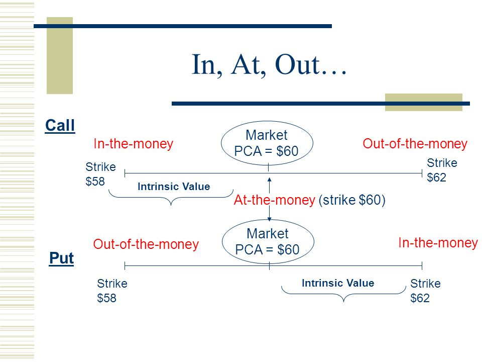 In, At, Out… Out-of-the-money Call Strike $62 Strike $58 Put Strike $58 In-the-money At-the-money (strike $60) Strike $62 In-the-money Out-of-the-money Intrinsic Value Market PCA = $60