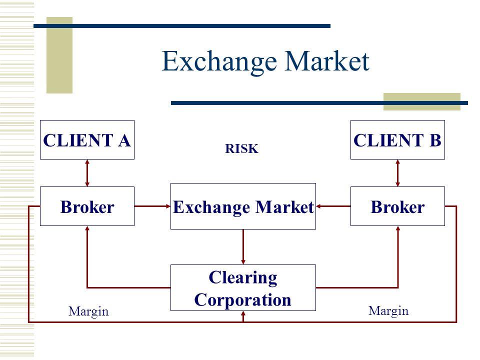 Exchange Market Broker Clearing Corporation RISK Exchange Market Broker Margin CLIENT ACLIENT B