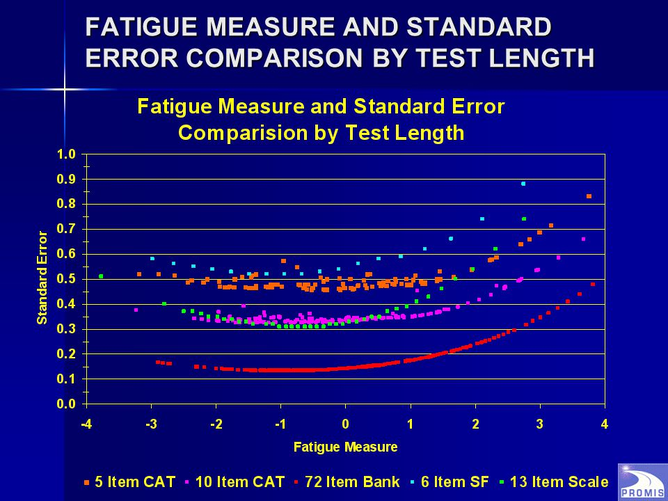 FATIGUE MEASURE AND STANDARD ERROR COMPARISON BY TEST LENGTH
