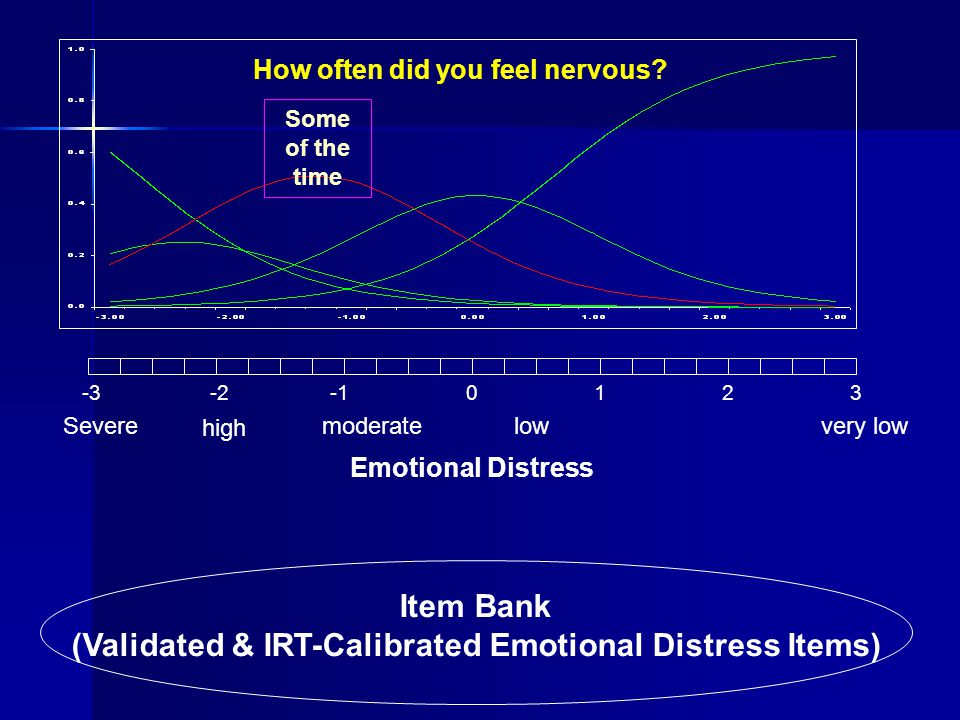 Item Bank (Validated & IRT-Calibrated Emotional Distress Items) -3-20123 Severe high moderatelowvery low Emotional Distress How often did you feel ner