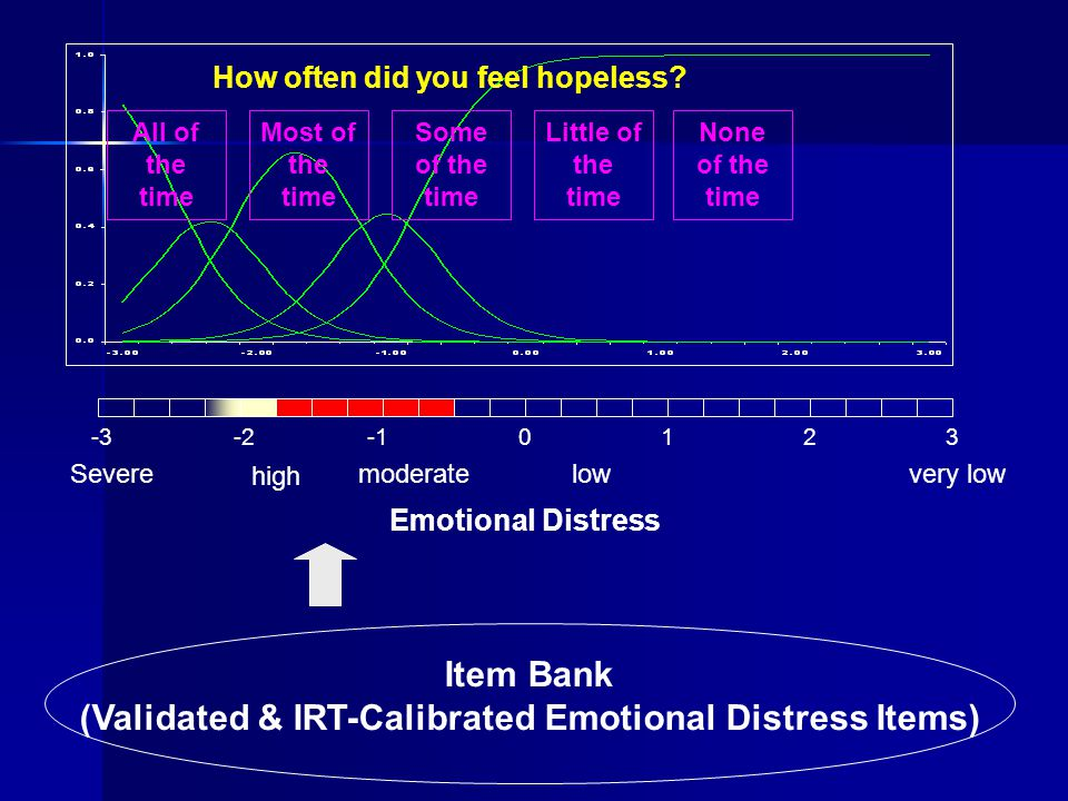 Item Bank (Validated & IRT-Calibrated Emotional Distress Items) -3-20123 Severe high moderatelowvery low Emotional Distress How often did you feel hop