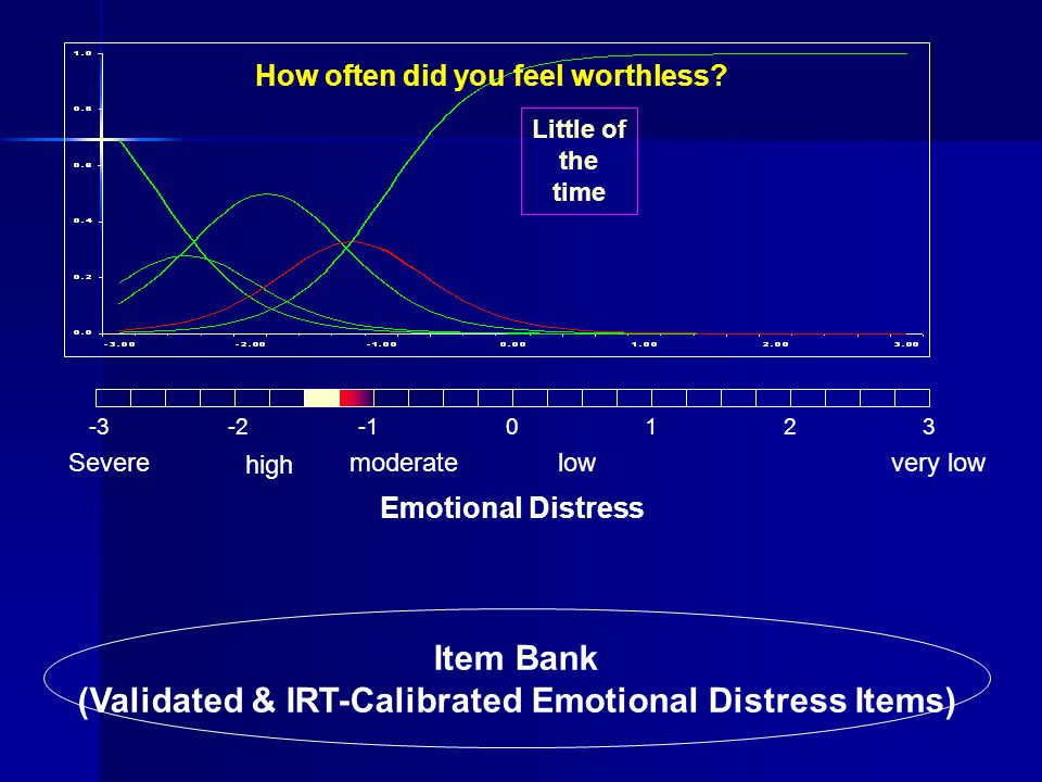 Item Bank (Validated & IRT-Calibrated Emotional Distress Items) -3-20123 Severe high moderatelowvery low Emotional Distress How often did you feel wor