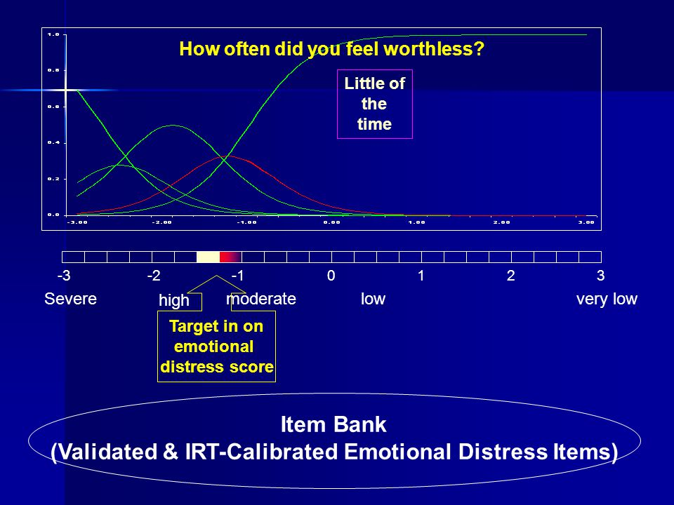 Item Bank (Validated & IRT-Calibrated Emotional Distress Items) -3-20123 Severe high moderatelowvery low How often did you feel worthless? Little of t