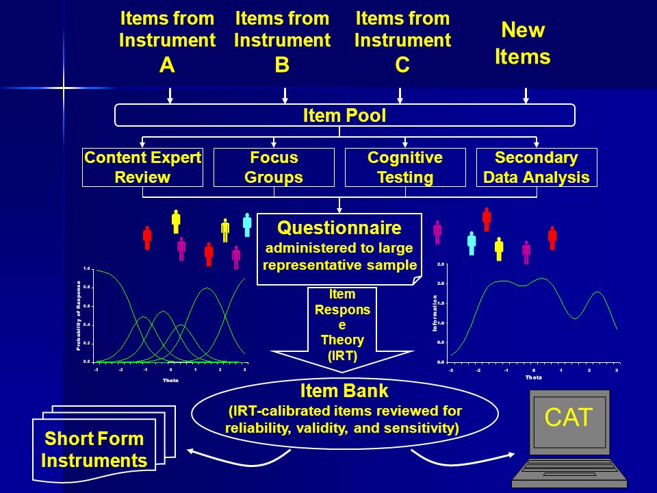 Item Bank (Validated & IRT-Calibrated Emotional Distress Items) -3-20123 Severe high moderatelowvery low Emotional Distress How often did you feel nervous.