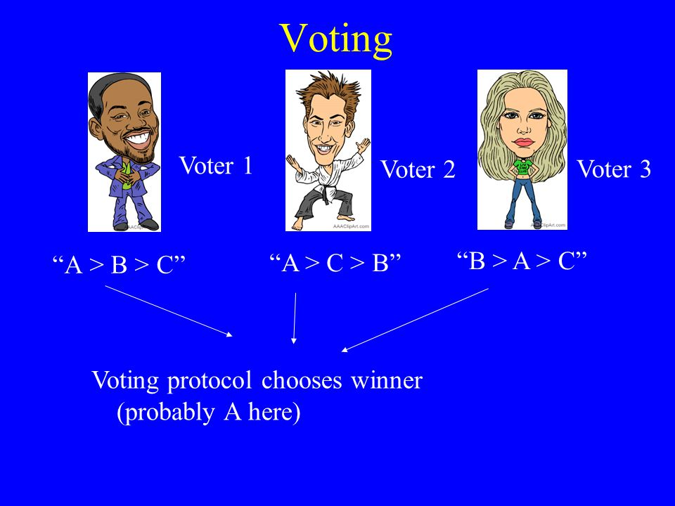 Manipulation in voting A voter is said to manipulate when it does not rank the candidates truthfully Example: –Voter prefers Nader to Gore to Bush –But Nader is extremely unlikely to win –So, voter ranks Gore first instead of Nader Why is manipulation bad.