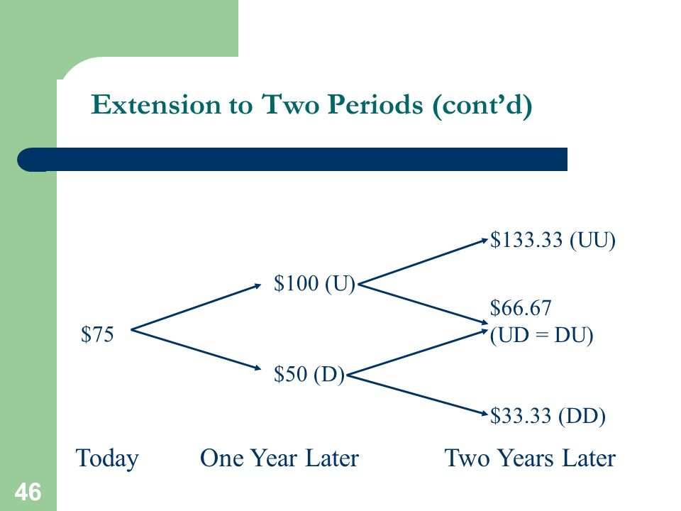 46 Extension to Two Periods (cont'd) $75 $50 (D) $100 (U) TodayOne Year Later $133.33 (UU) $66.67 (UD = DU) $33.33 (DD) Two Years Later
