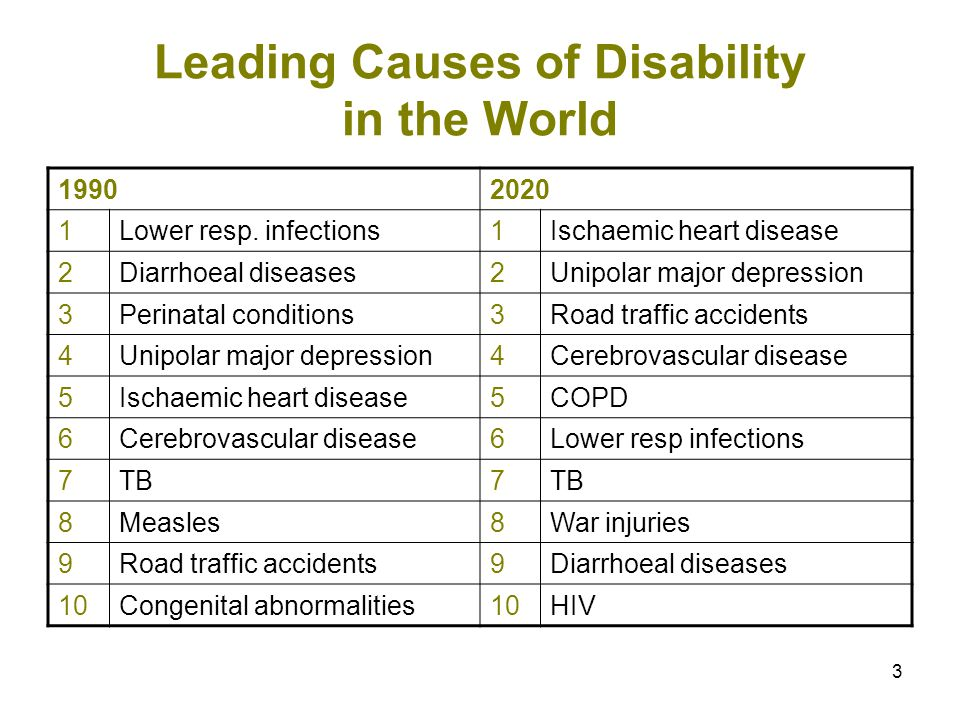 3 Leading Causes of Disability in the World 19902020 1Lower resp.