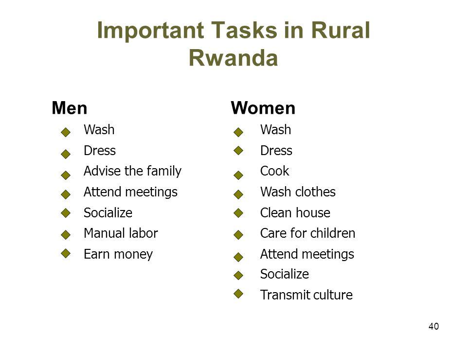 40 Important Tasks in Rural Rwanda MenWomen Wash Dress Advise the familyCook Attend meetingsWash clothes SocializeClean house Manual laborCare for children Earn moneyAttend meetings Socialize Transmit culture