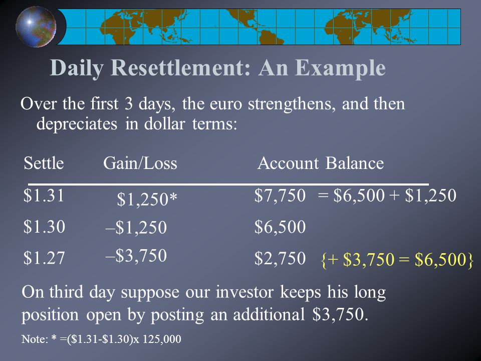 Daily Resettlement: An Example Over the first 3 days, the euro strengthens, and then depreciates in dollar terms: $1,250* –$1,250 $1.31 $1.30 $1.27 –$3,750 Gain/LossSettle $7,750 $6,500 $2,750 Account Balance = $6,500 + $1,250 On third day suppose our investor keeps his long position open by posting an additional $3,750.