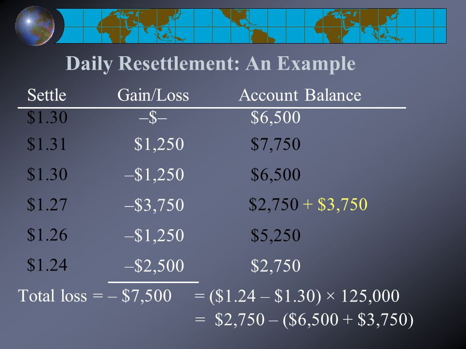 Daily Resettlement: An Example Total loss = – $7,500 $1,250 –$1,250 $1.31 $1.30 $1.27 $1.26 $1.24 –$3,750 –$1,250 –$2,500 Gain/LossSettle $7,750 $6,50