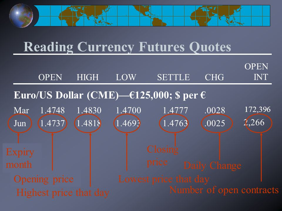 Reading Currency Futures Quotes OPENHIGHLOWSETTLECHG OPEN INT Euro/US Dollar (CME)—€125,000; $ per € 1.47481.48301.47001.4777.0028Mar 172,396 1.47371.48181.46931.4763.0025Jun 2,266 Highest price that day Lowest price that day Closing price Daily Change Number of open contracts Expiry month Opening price