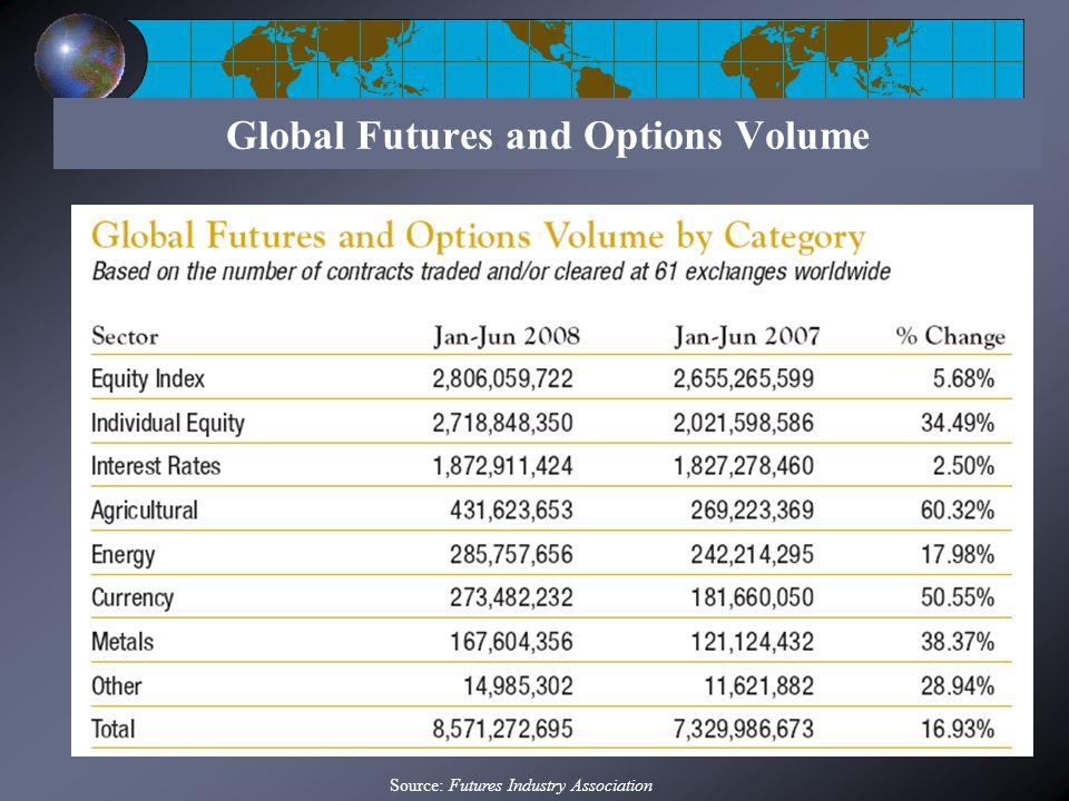 Top 7 Derivative Exchanges Source: Futures Industry Association