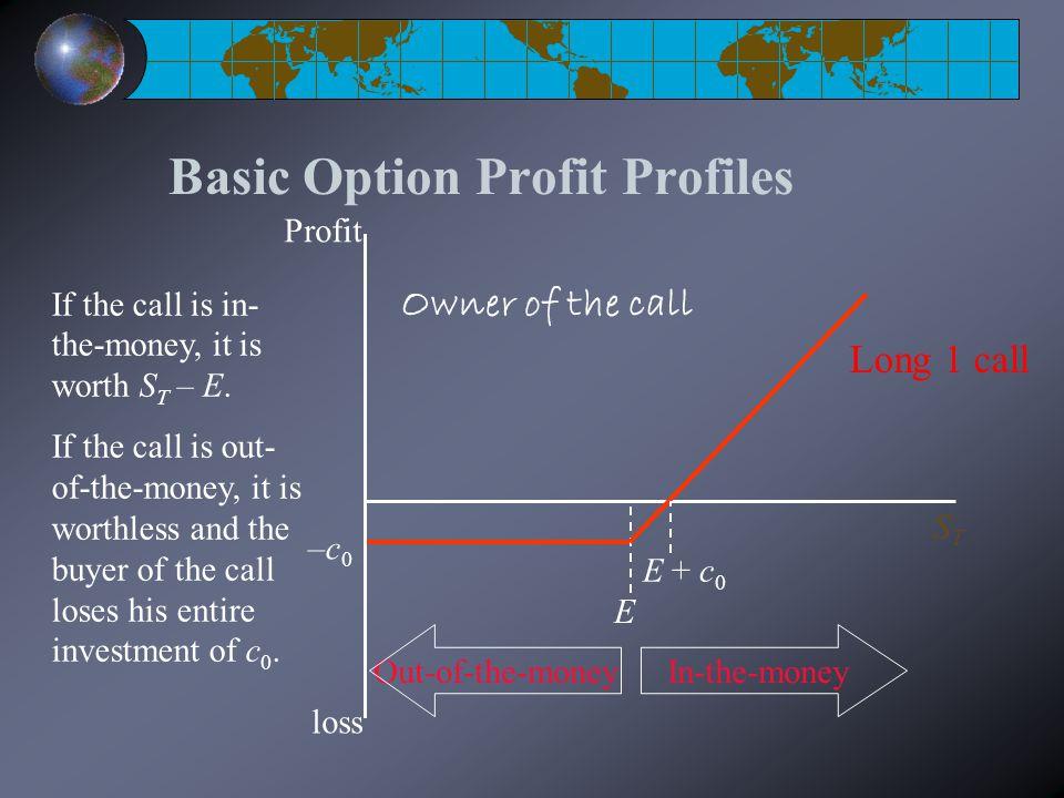 Basic Option Profit Profiles E STST Profit loss –c0–c0 E + c 0 Long 1 call If the call is in- the-money, it is worth S T – E.