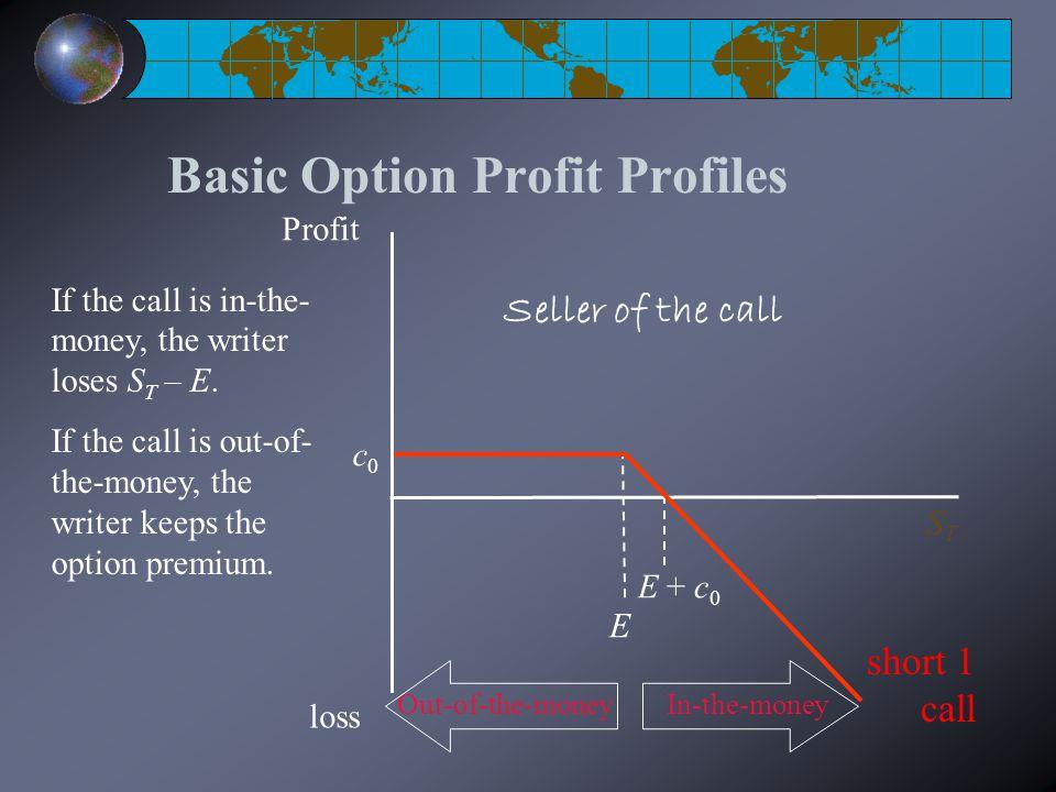 Basic Option Profit Profiles E STST Profit loss c0c0 E + c 0 short 1 call If the call is in-the- money, the writer loses S T – E.