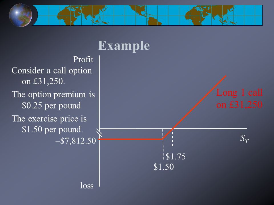 Example $1.50 STST Profit loss –$7,812.50 $1.75 Long 1 call on £31,250 Consider a call option on £31,250.