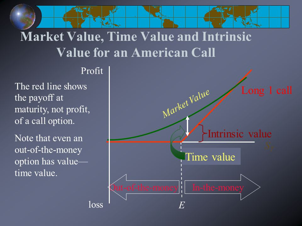 Market Value, Time Value and Intrinsic Value for an American Call E STST Profit loss Long 1 call The red line shows the payoff at maturity, not profit