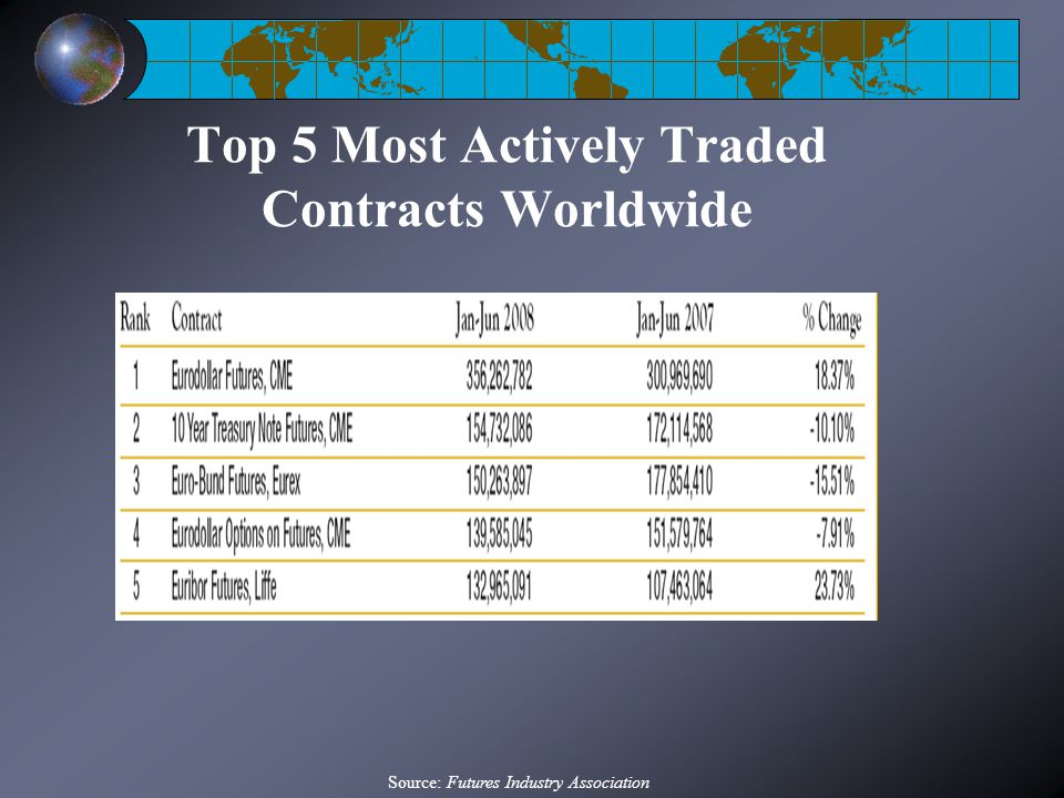 Top 5 Most Actively Traded Contracts Worldwide Source: Futures Industry Association
