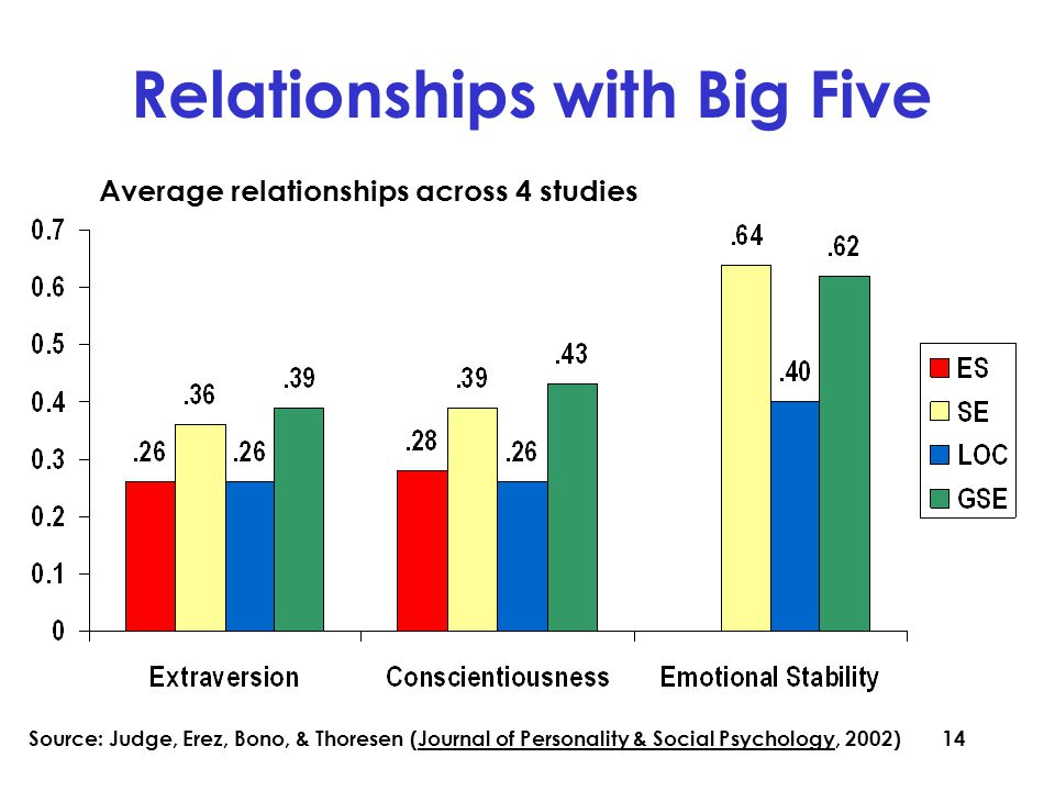 14 Relationships with Big Five Average relationships across 4 studies Source: Judge, Erez, Bono, & Thoresen (Journal of Personality & Social Psychology, 2002)