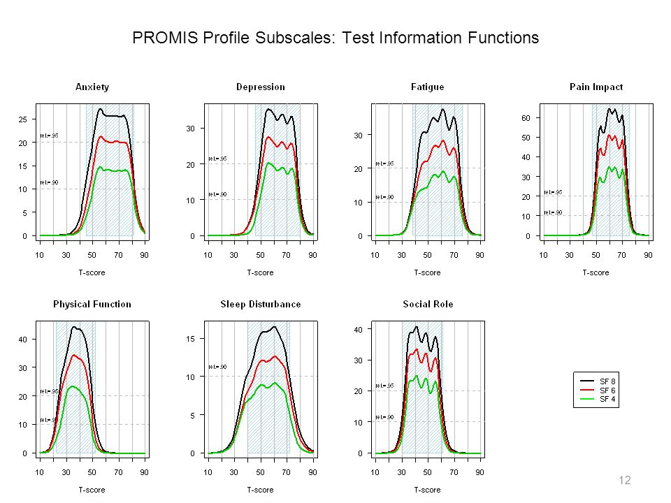 12 PROMIS Profile Subscales: Test Information Functions