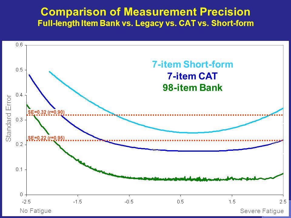7-item Short-form 7-item CAT 98-item Bank No Fatigue Severe Fatigue SE=0.32 (r=0.90) SE=0.22 (r=0.95) Standard Error Comparison of Measurement Precisi