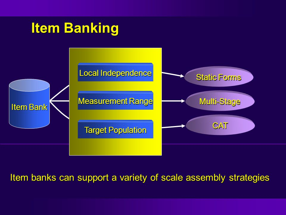 Item Banking Item Bank Local Independence Measurement Range Target Population Static Forms Multi-Stage CAT Item banks can support a variety of scale a