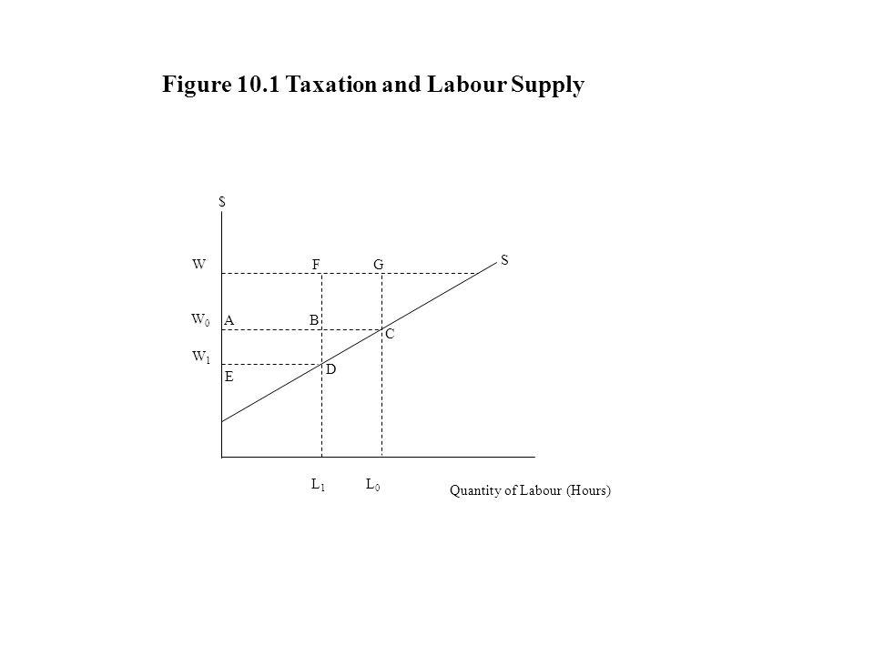 Figure 10.1 Taxation and Labour Supply $ D C S GF BA E W W0W0 W1W1 L0L0 L1L1 Quantity of Labour (Hours)
