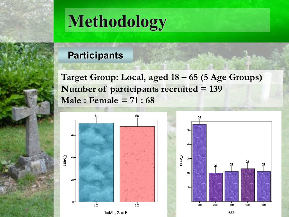 Methodology Target Group: Local, aged 18 – 65 (5 Age Groups) Number of participants recruited = 139 Male : Female = 71 : 68 Participants