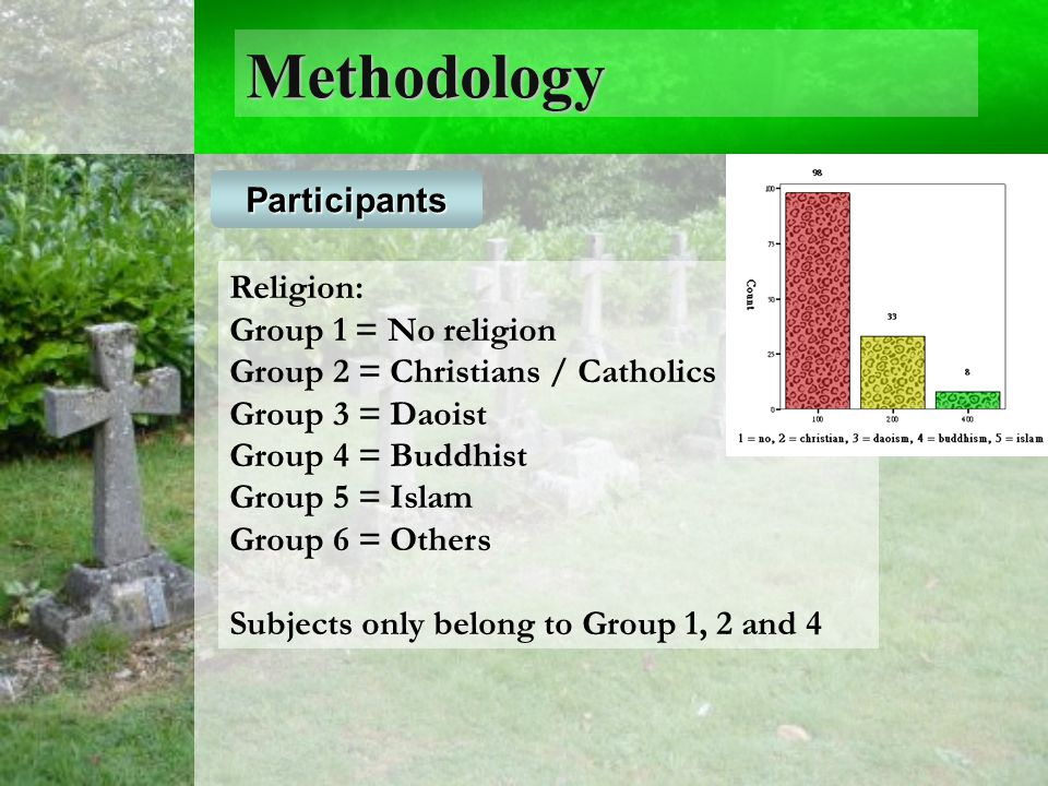 Methodology Religion: Group 1 = No religion Group 2 = Christians / Catholics Group 3 = Daoist Group 4 = Buddhist Group 5 = Islam Group 6 = Others Subjects only belong to Group 1, 2 and 4 Participants
