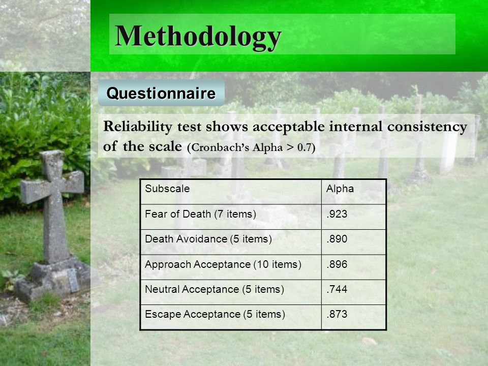 Methodology Questionnaire Reliability test shows acceptable internal consistency of the scale (Cronbach's Alpha > 0.7) SubscaleAlpha Fear of Death (7 items).923 Death Avoidance (5 items).890 Approach Acceptance (10 items).896 Neutral Acceptance (5 items).744 Escape Acceptance (5 items).873