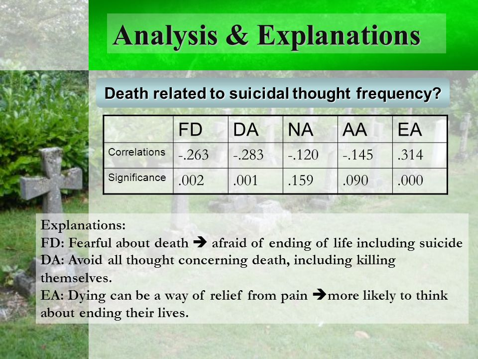 Analysis & Explanations Any Age Differences. Death related to suicidal thought frequency.