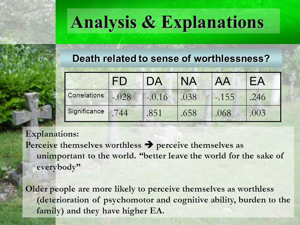 Analysis & Explanations Any Age Differences. Death related to sense of worthlessness.