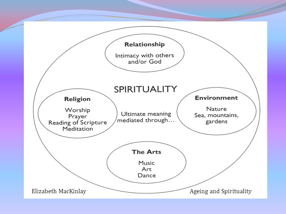 Elizabeth MacKinlay Ageing and Spirituality