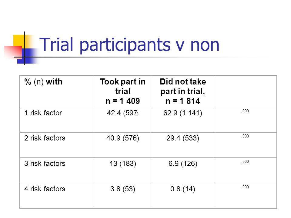 Trial participants v non % (n) withTook part in trial n = 1 409 Did not take part in trial, n = 1 814 1 risk factor42.4 (597 ) 62.9 (1 141).000 2 risk