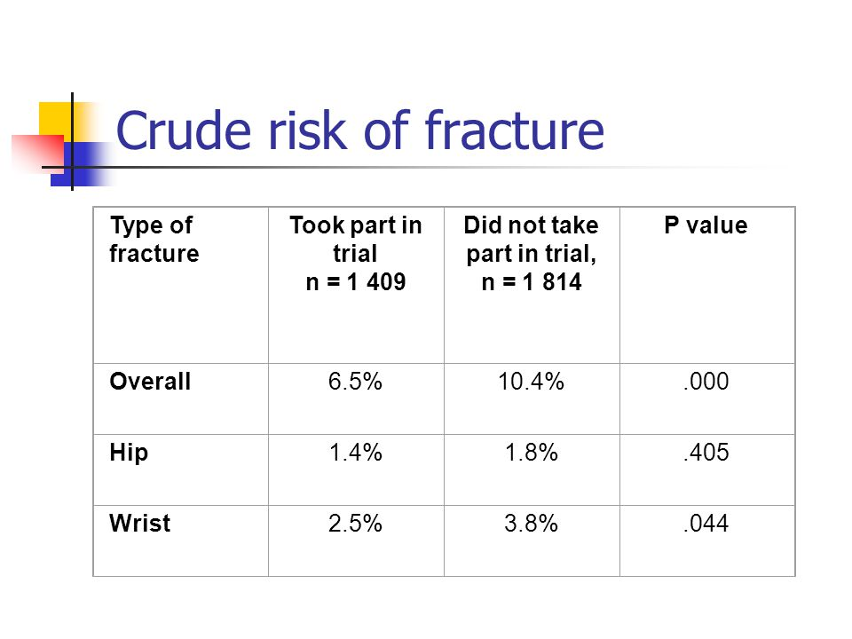 Risk of fracture (adjusted) Type of fracture OR (adjusted) 95% CI lower upper P value Overall0.420.31 0.55.000 Hip0.500.28 0.90.021 Wrist0.520.34 0.79.002
