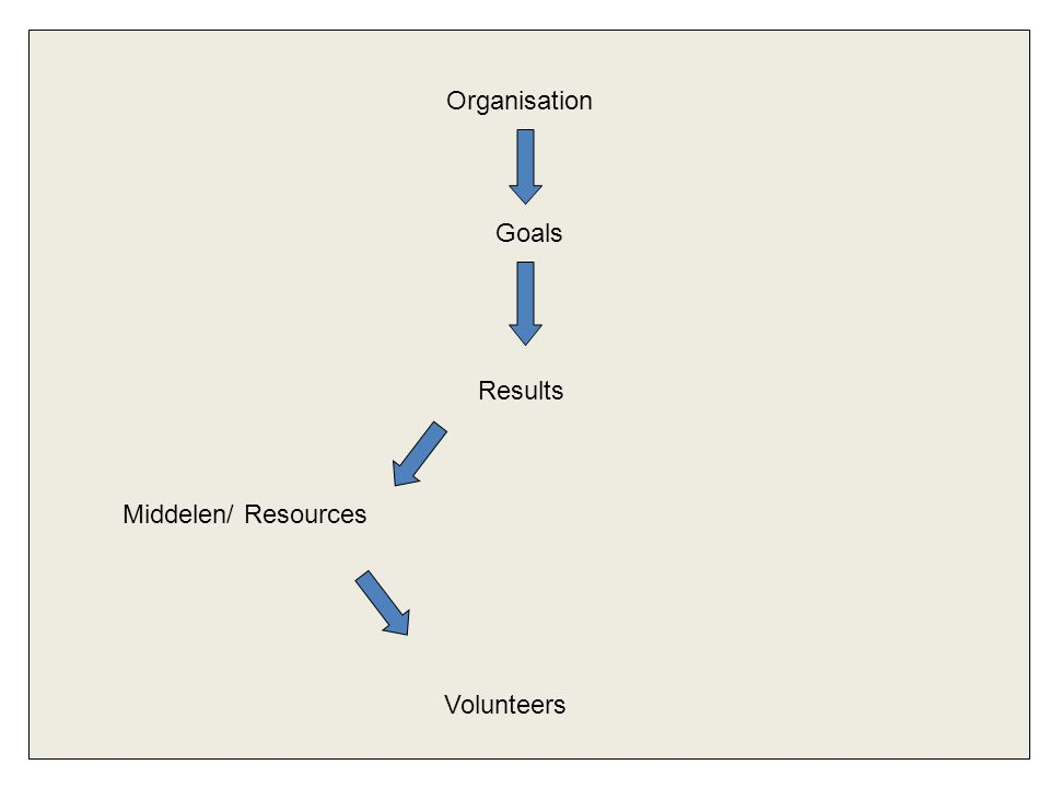 Organisation Goals Results Middelen/ Resources Volunteers