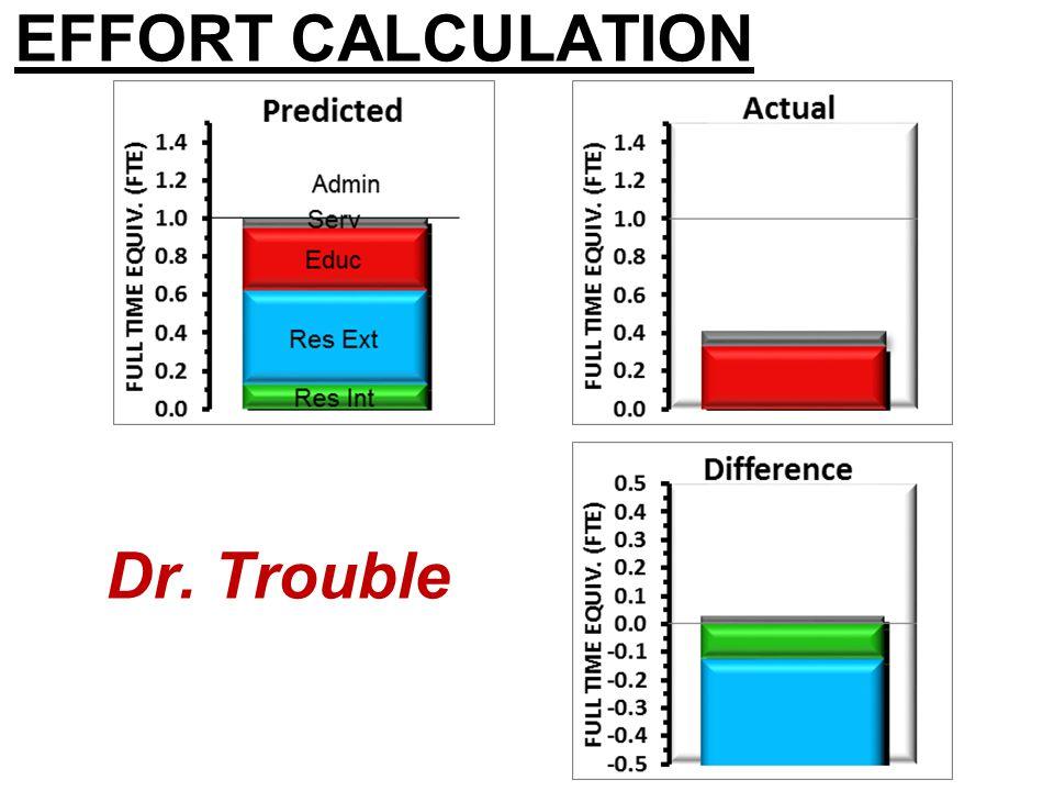 EFFORT CALCULATION Dr. Excel