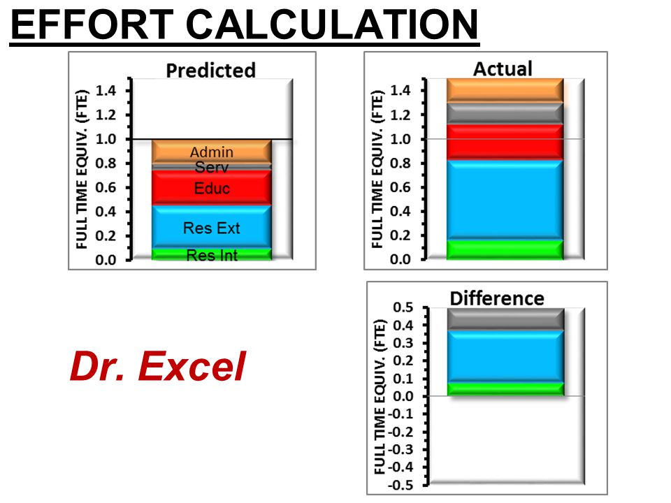 EFFORT CALCULATION Dr. Excel
