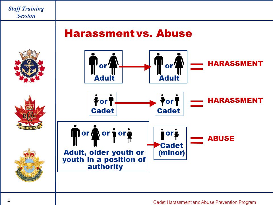 Cadet Harassment and Abuse Prevention Program The main message for staff is that harassment incidents should be dealt with internally, informally, where appropriate, at the lowest level possible, by the CCM, while abuse incidents must be reported externally to the local Child Protection Agency.