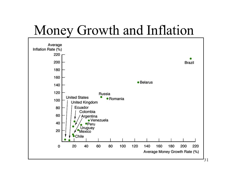 31 Money Growth and Inflation