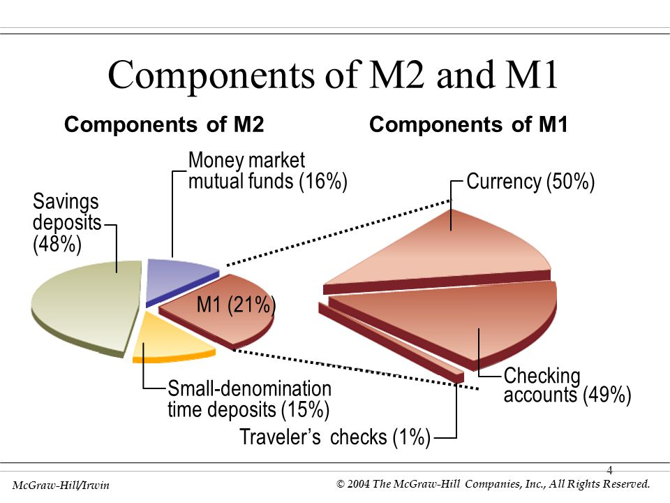 4 Components of M2 and M1 Components of M1Components of M2 Savings deposits (48%) Checking accounts (49%) Small-denomination time deposits (15%) Currency (50%) M1 (28%) Money market mutual funds (16%) Traveler's checks (1%) M1 (21%) McGraw-Hill/Irwin © 2004 The McGraw-Hill Companies, Inc., All Rights Reserved.