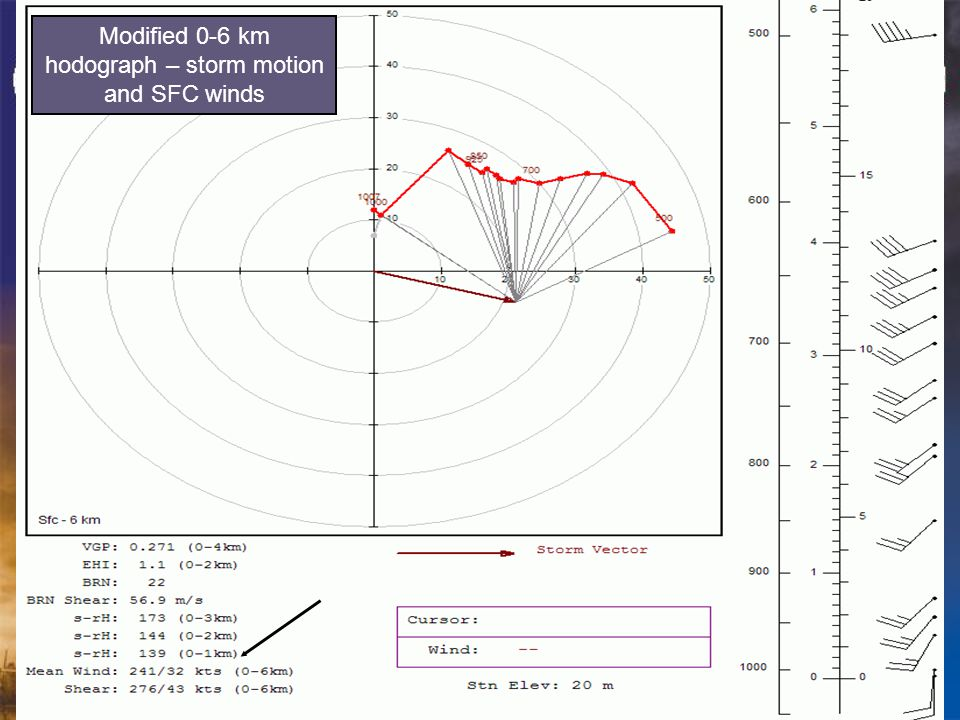 Modified 0-6 km hodograph – storm motion and SFC winds