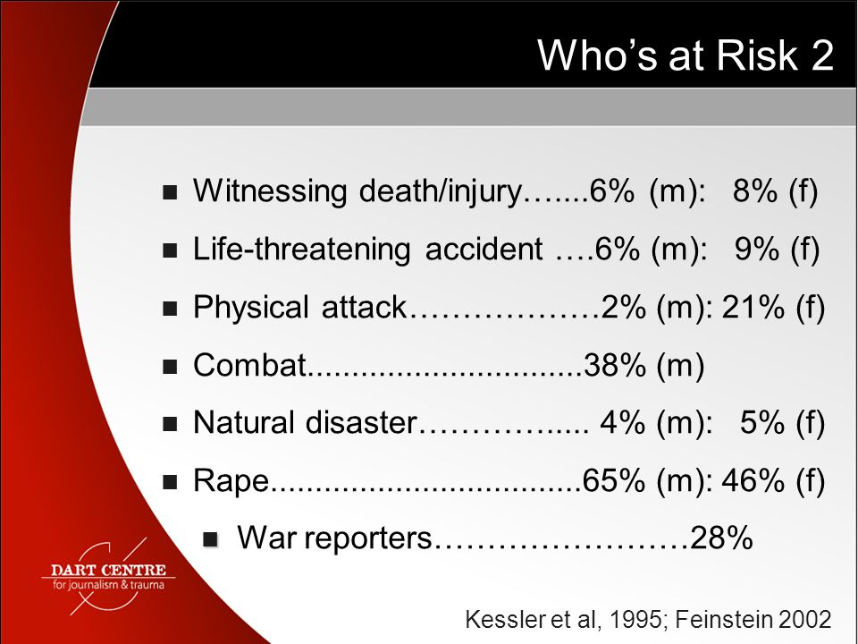 Who's at Risk 2 Witnessing death/injury…....6% (m): 8% (f) Life-threatening accident ….6% (m): 9% (f) Physical attack………………2% (m): 21% (f) Combat...............................38% (m) Natural disaster………….....