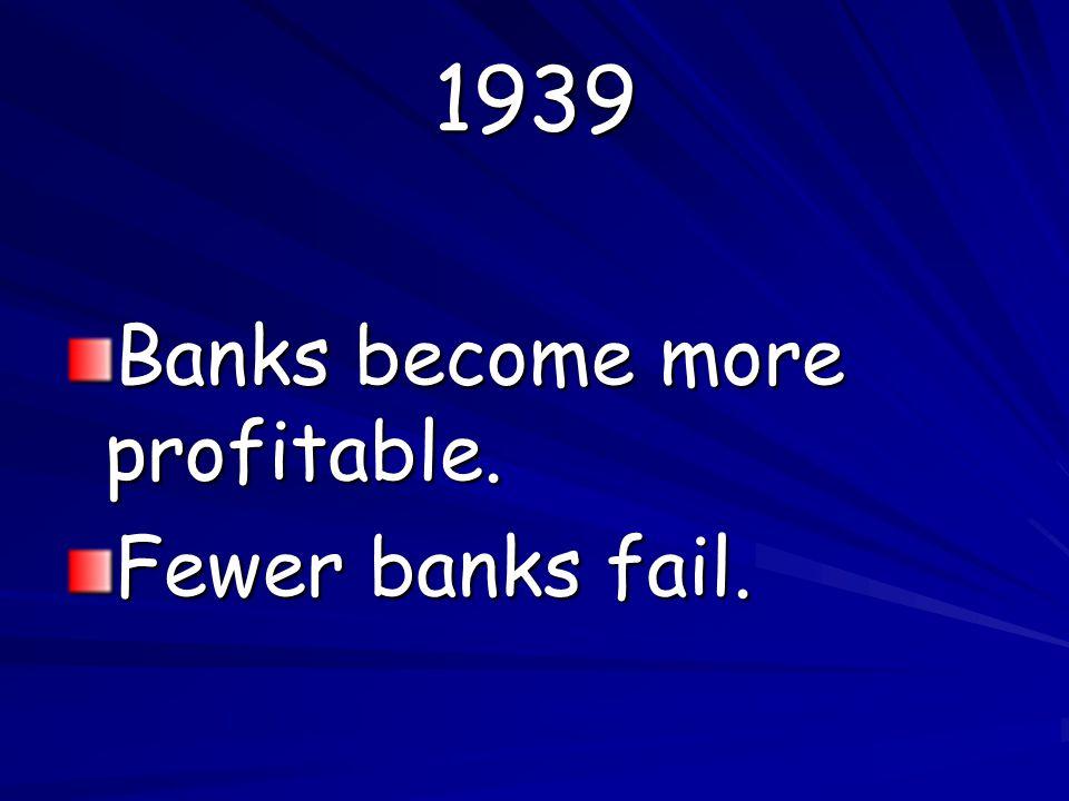 1939 Banks become more profitable. Fewer banks fail.
