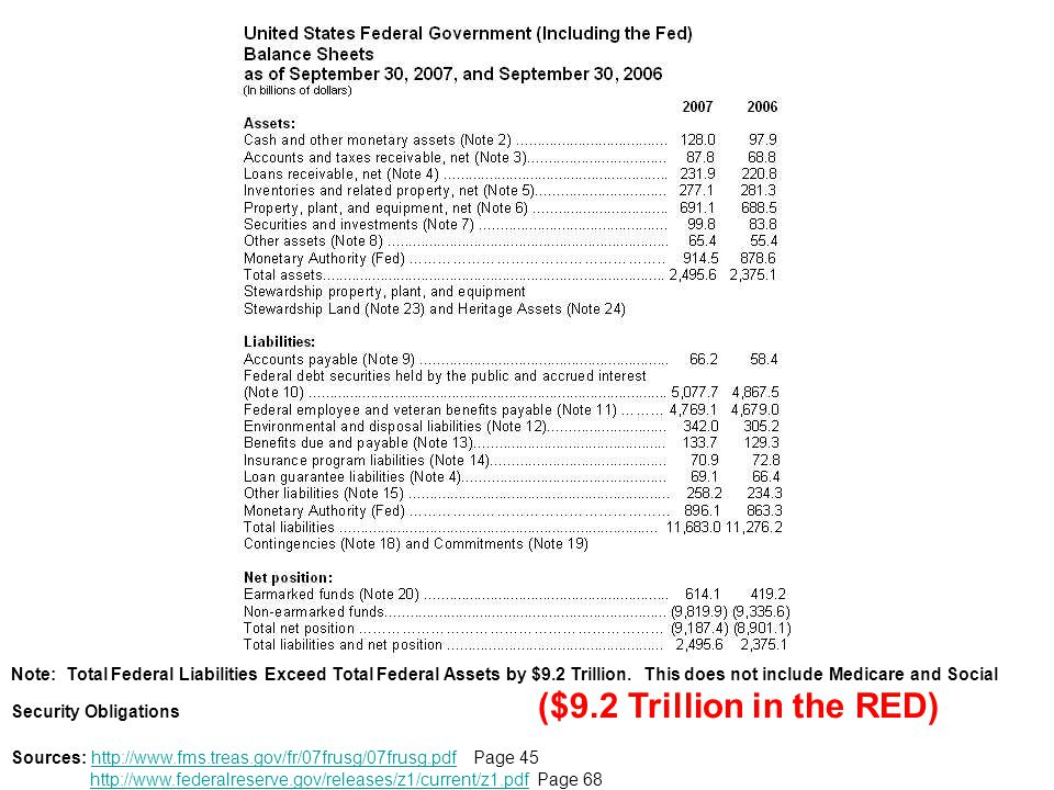 Note: Total Federal Liabilities Exceed Total Federal Assets by $9.2 Trillion. This does not include Medicare and Social Security Obligations ($9.2 Tri