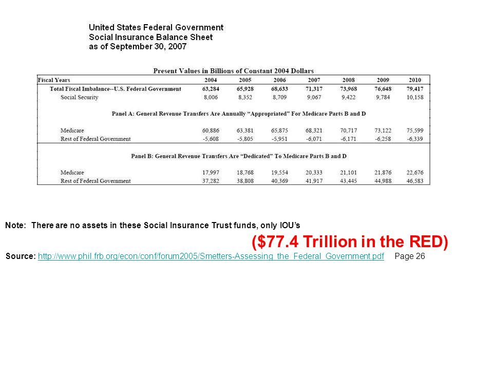 Note: There are no assets in these Social Insurance Trust funds, only IOU's ($77.4 Trillion in the RED) Source: http://www.phil.frb.org/econ/conf/foru