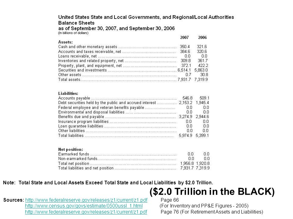 Note: Total State and Local Assets Exceed Total State and Local Liabilities by $2.0 Trillion. ($2.0 Trillion in the BLACK) Sources: http://www.federal