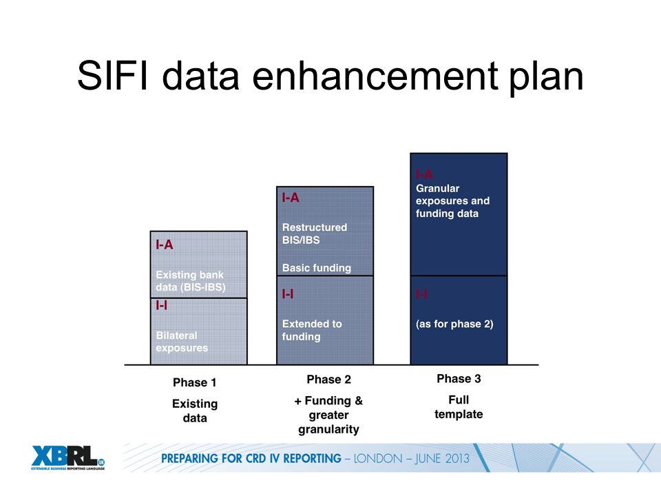 SIFI data enhancement plan